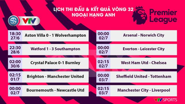 Lịch thi đấu, kết quả bóng đá châu Âu sáng 30/6: Getafe 2-1 Real Sociedad, Crystal Palace 0-1 Burnley - Ảnh 3.