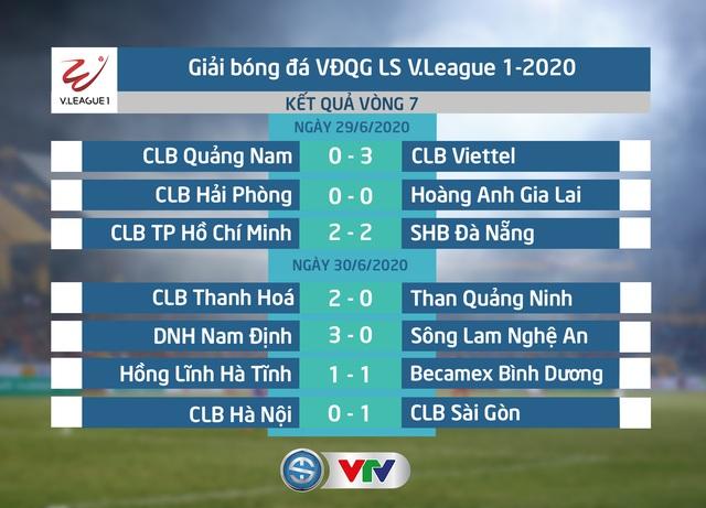 CẬP NHẬT BXH, Kết quả LS V.League 1-2020: CLB TP Hồ Chí Minh duy trì vị trí dẫn đầu, CLB Hà Nội thất bại - Ảnh 1.