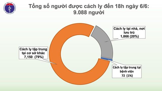 Tròn 51 ngày Việt Nam không có ca mắc COVID-19 ở cộng đồng, chỉ còn 9 ca dương tính - Ảnh 1.