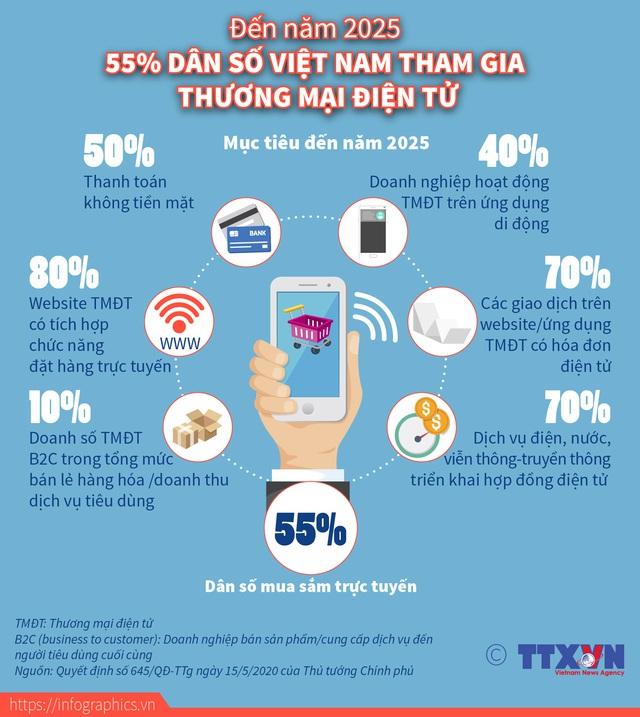 Năm 2025, hơn một nửa dân số Việt Nam mua sắm trực tuyến - Ảnh 1.