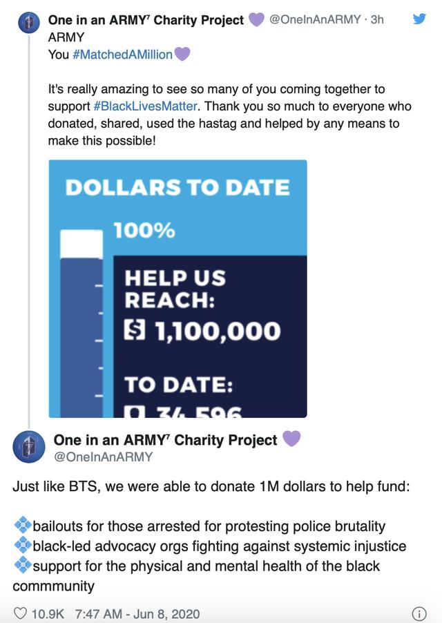 Fans của BTS làm theo thần tượng kêu gọi 1 triệu USD chống phân biệt chủng tộc - Ảnh 1.