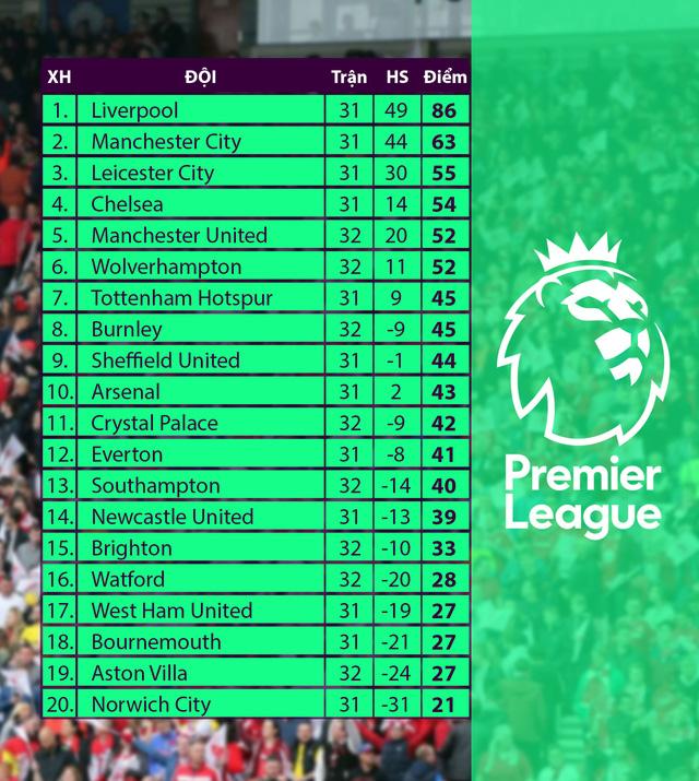 Bảng xếp hạng Ngoại hạng Anh sau trận Brighton 0-3 Man Utd