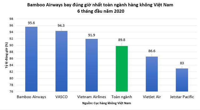 Bamboo Airways bay đúng giờ nhất toàn ngành hàng không Việt Nam - Ảnh 1.