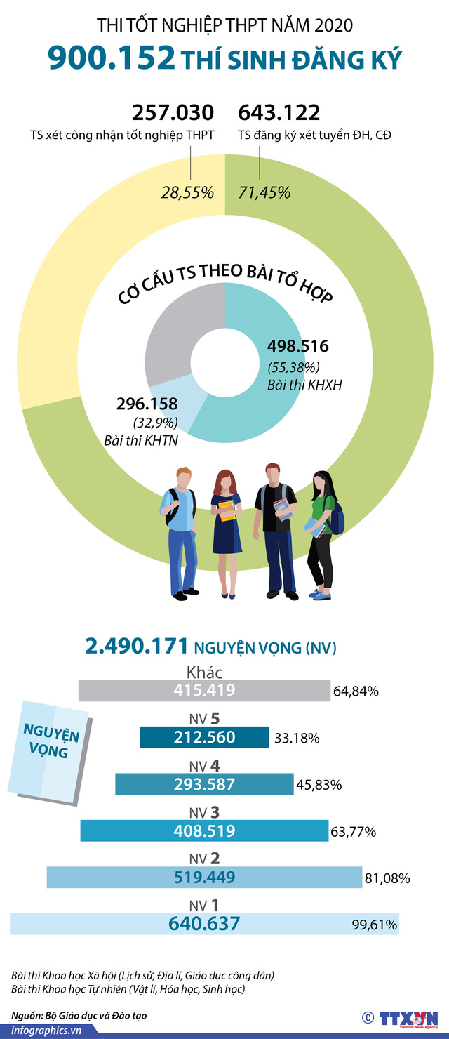 [INFOGRAPHIC] Gần 2,5 triệu nguyện vọng đăng ký xét tuyển ĐH, CĐ năm 2020 - Ảnh 1.