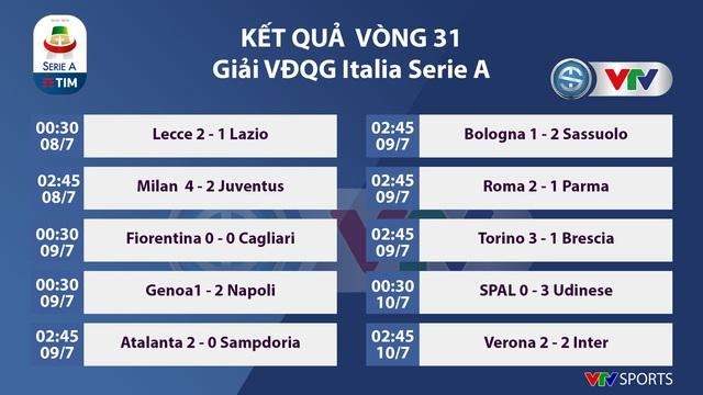 CẬP NHẬT Kết quả, BXH, Lịch thi đấu các giải bóng đá VĐQG châu Âu (ngày 10/7): Ngoại hạng Anh, La Liga, Serie A - Ảnh 5.