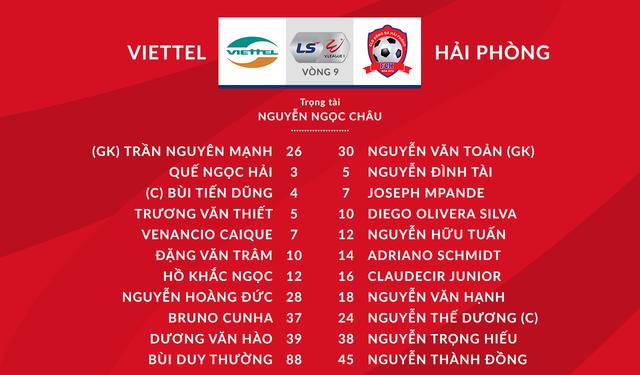 [KT] CLB Viettel 4-0 CLB Hải Phòng: Chiến thắng thuyết phục - Ảnh 2.