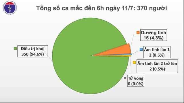 Thêm 1 ca mắc COVID-19, Việt Nam có 370 bệnh nhân - Ảnh 1.