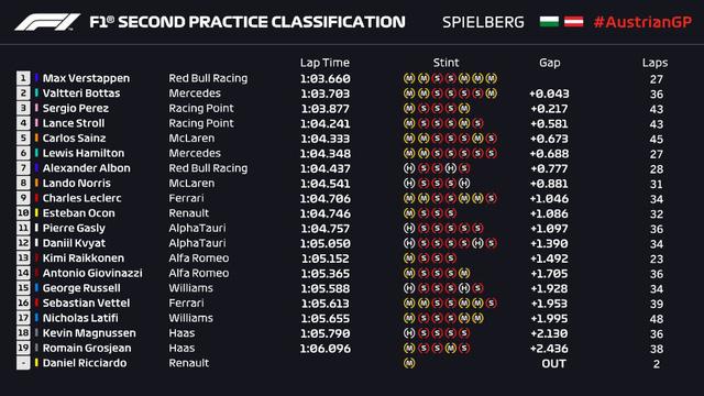 Max Verstappen đạt thành tích tốt nhất buổi chạy thử GP Styria - Ảnh 4.