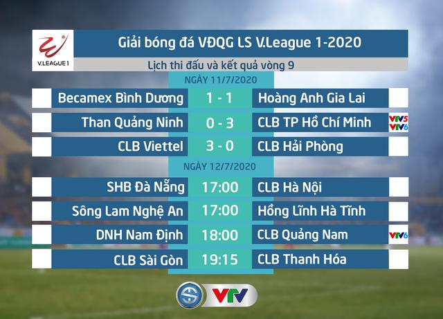 CẬP NHẬT BXH, Kết quả LS V.League 1-2020 ngày 11/7: CLB TP Hồ Chí Minh vươn lên dẫn đầu - Ảnh 1.