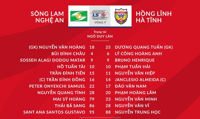 [KT] V.League 2020 Sông Lam Nghệ An 1-1 Hồng Lĩnh Hà Tĩnh: Trận hòa kịch tính - Ảnh 2.