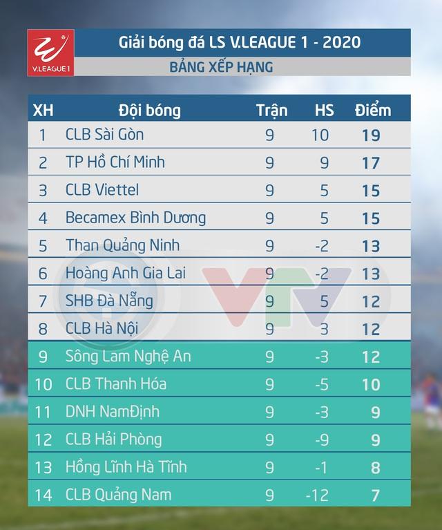 Kết quả, bảng xếp hạng vòng 9 LS V.League 1-2020: CLB Sài Gòn giữ vững ngôi đầu - Ảnh 2.