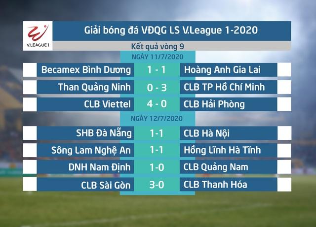 Kết quả, bảng xếp hạng vòng 9 LS V.League 1-2020: CLB Sài Gòn giữ vững ngôi đầu - Ảnh 1.