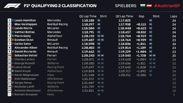 F1: Lewis Hamilton giành vị trí xuất phát đầu tiên ở GP Styria - Ảnh 3.