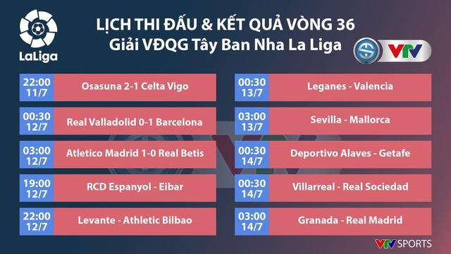 Kết Quả Bảng Xếp Hạng La Liga Barcelona Thắng Tối Thiểu Bam đuổi Real Madrid Vtv Vn