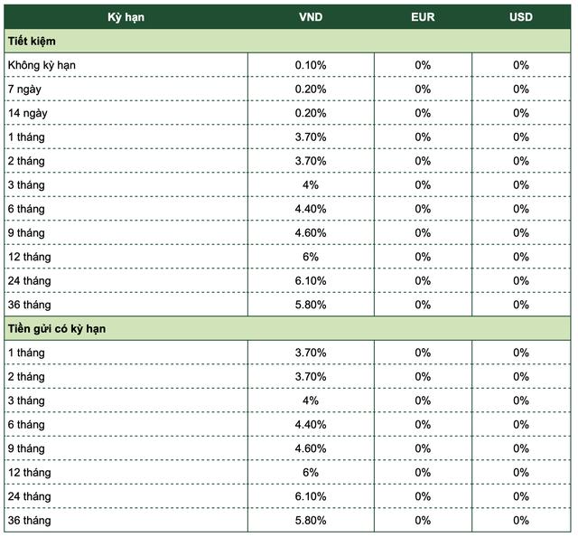 Lãi suất tiết kiệm tiếp tục điều chỉnh giảm 0,15 - 0,5 điểm % - ảnh 1