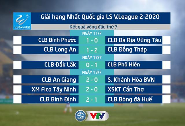 Kết quả, bảng xếp hạng vòng 7 giải hạng Nhất QG LS V.League 2-2020: Đội đầu bảng bất ngờ bại trận - Ảnh 1.