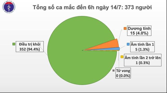 Thêm 1 trường hợp nhập cảnh mắc COVID-19, Việt Nam có 373 ca - Ảnh 1.
