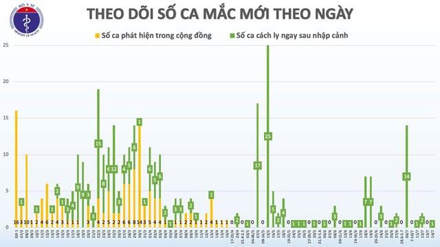 Thêm 1 trường hợp nhập cảnh mắc COVID-19, Việt Nam có 373 ca - Ảnh 2.