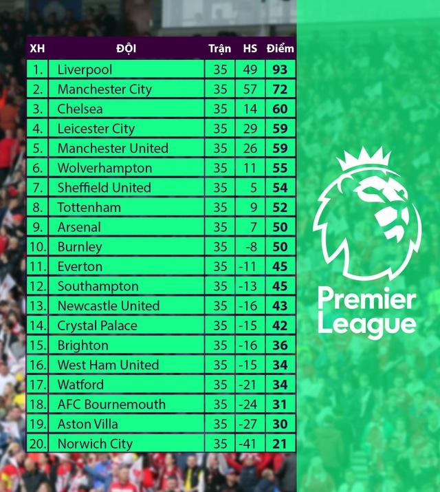 bảng xếp hạng Ngoại hạng Anh sau vòng 35