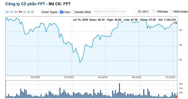 Nhà đầu tư nội có sẵn sàng chi hơn 2.200 tỷ đồng mua FPT? - Ảnh 1.