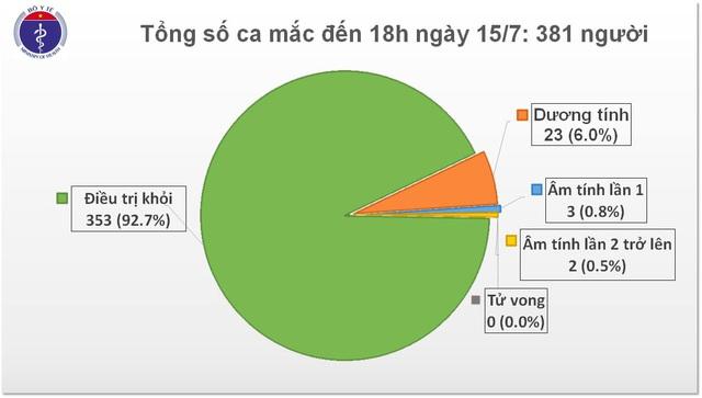 8 chuyên gia Nga dương tính với SARS-CoV-2, Việt Nam có 381 ca mắc COVID-19 - Ảnh 1.