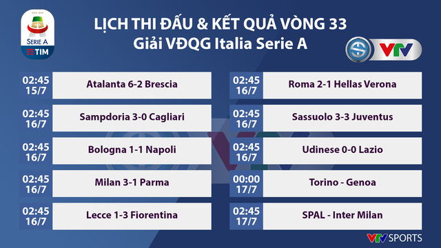 Kết quả, bảng xếp hạng Serie A ngày 16/7: Sassuolo 3-3 Juventus, Milan 3-1 Parma - Ảnh 1.
