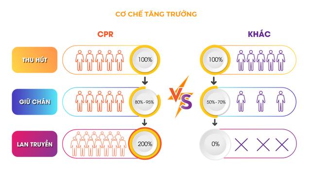 Ra mắt gói giải pháp tiếp thị số CPR đầu tiên tại Việt Nam - Ảnh 1.