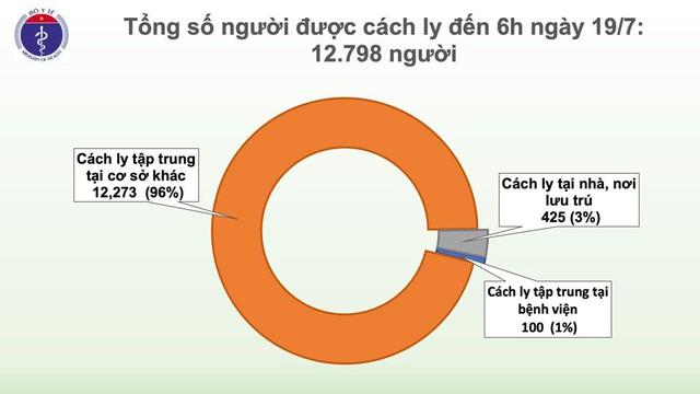 Sáng 19/7, Việt Nam chỉ còn 15 ca dương tính COVID-19 - Ảnh 4.