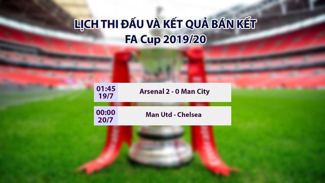 Lịch thi đấu, kết quả bóng đá châu Âu sáng 19/7: Arsenal 2-0 Man City, AC Milan 5-1 Bologna - Ảnh 1.
