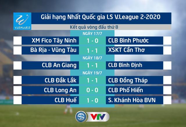 Kết quả, BXH vòng 8 giải hạng Nhất QG LS V.League 2-2020: S. Khánh Hòa BVN thua trận thứ 2 liên tiếp, CLB Phố Hiến lỡ cơ hội vươn lên dẫn đầu - Ảnh 1.
