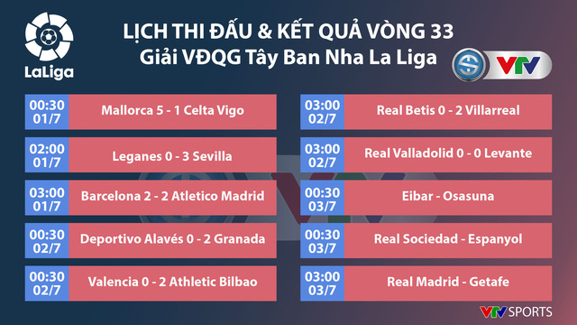 HLV Zidane không muốn nói trước, dù Real đang vượt mặt Barca trong cuộc đua vô địch La Liga - Ảnh 1.