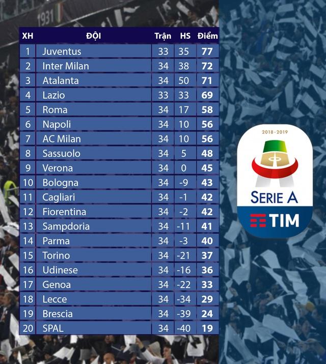 CẬP NHẬT Kết quả, lịch thi đấu, bảng xếp hạng bóng đá hôm nay (20/7): Tottenham 3-0 Leicester, Roma 2-2 Inter Milan, Deportivo Alaves 0-5 Barcelona - Ảnh 4.