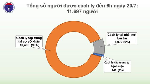 Sáng 20/7, Việt Nam không ghi nhận ca mắc mới COVID-19, chỉ còn 15 ca dương tính - Ảnh 2.