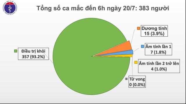 Sáng 20/7, Việt Nam không ghi nhận ca mắc mới COVID-19, chỉ còn 15 ca dương tính - Ảnh 1.