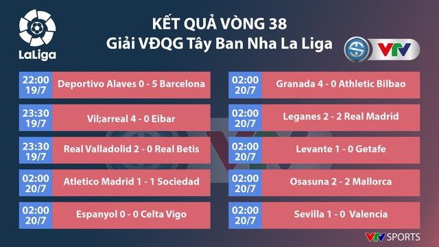 CẬP NHẬT Kết quả, lịch thi đấu, bảng xếp hạng bóng đá hôm nay (20/7): Tottenham 3-0 Leicester, Roma 2-2 Inter Milan, Deportivo Alaves 0-5 Barcelona - Ảnh 5.