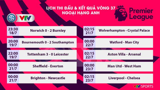 Kết quả, bảng xếp hạng Ngoại hạng Anh vòng 37: Tottenham 3-0 Leicester City, Bournemouth 0-2 Southampton - Ảnh 1.