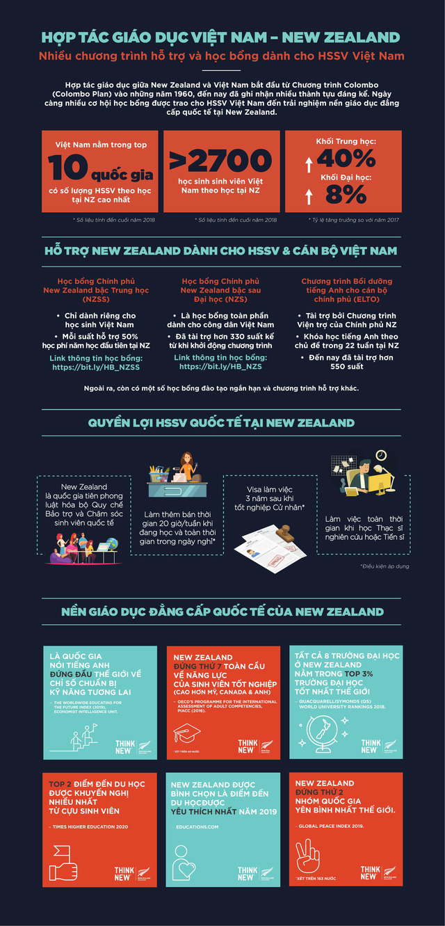 infographic - Hop tac giao duc NZ-VN