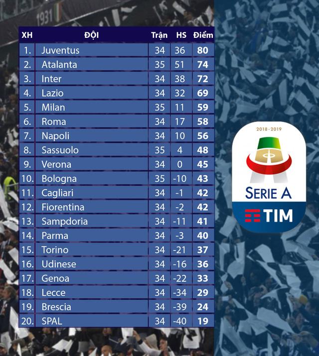 Atalanta 1-0 Bologna: Tiếp tục cuộc đua vô địch  (Vòng 35 giải VĐQG Italia Serie A 2019/20) - Ảnh 4.