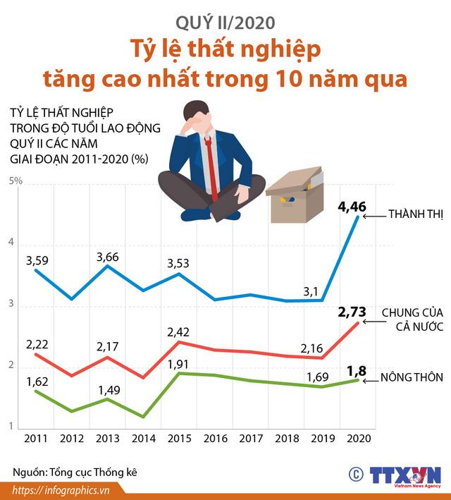INFOGRAPHIC: Quý II/2020, tỷ lệ thất nghiệp tăng cao nhất trong 10 năm qua - Ảnh 1.