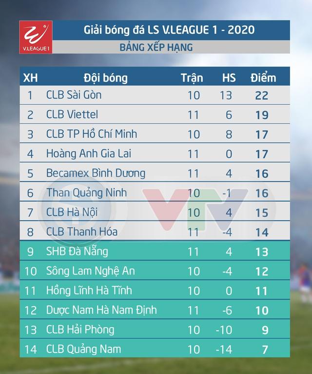 VIDEO Highlights: DNH Nam Định 1-1 Becamex Bình Dương (Vòng 11 LS V.League 1-2020) - Ảnh 3.