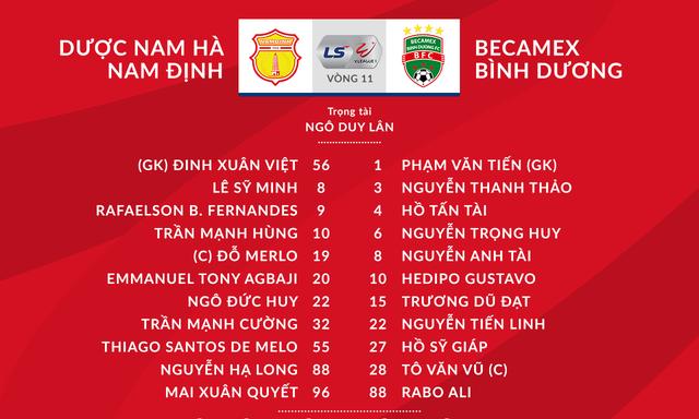 DNH Nam Định 1-1 Becamex Bình Dương: Bất phân thắng bại tại Thiên Trường - Ảnh 1.