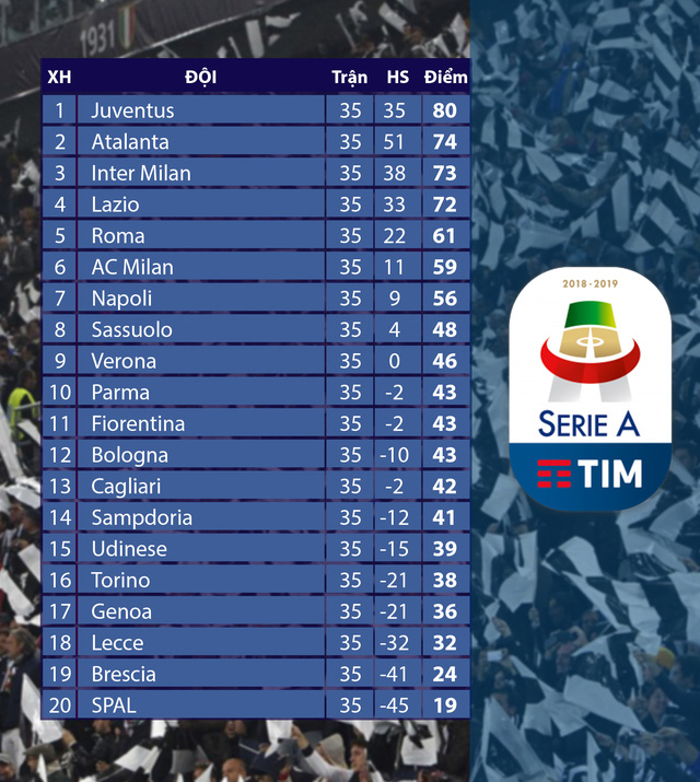 Kết quả, bảng xếp hạng VĐQG Italia Serie A vòng 35: Juventus chưa thể vô địch, Lazio giành quyền dự Champions League - Ảnh 2.