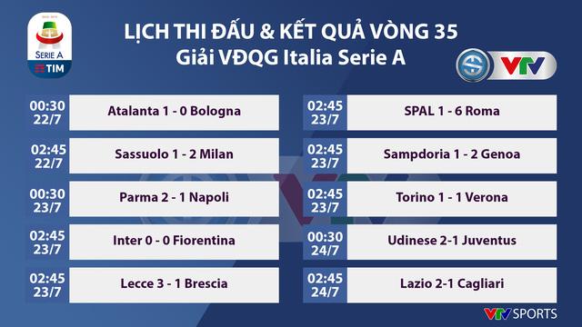 Kết quả, bảng xếp hạng VĐQG Italia Serie A vòng 35: Juventus chưa thể vô địch, Lazio giành quyền dự Champions League - Ảnh 1.