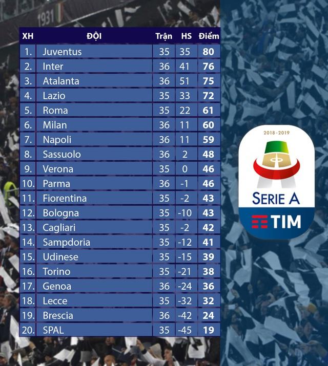 Genoa 0-3 Inter Milan: Lukaku lập cú đúp, Inter vươn lên vị trí thứ 2 - Ảnh 6.