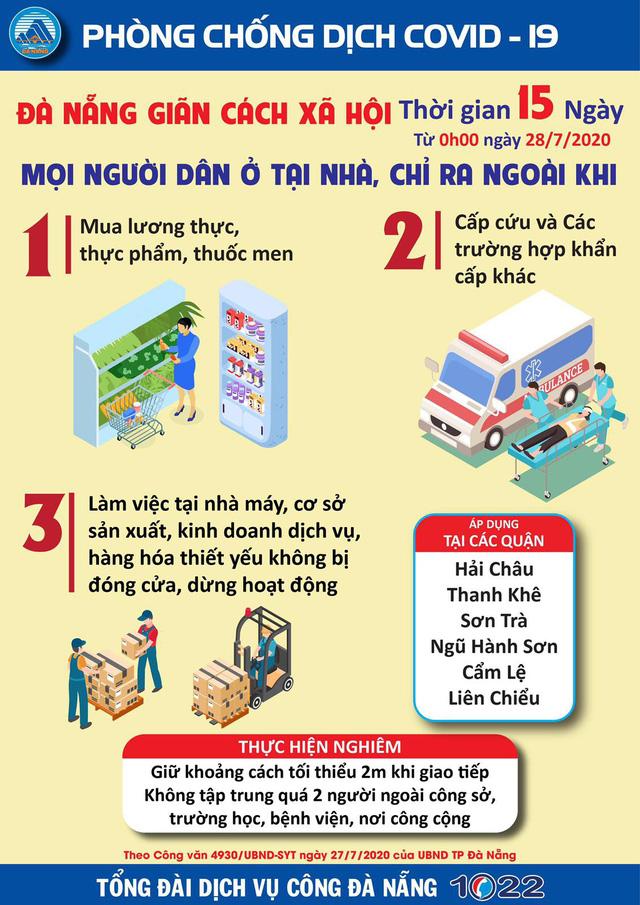Đúng 0h ngày 28/7, Đà Nẵng bắt đầu thực hiện giãn cách xã hội trong vòng 15 ngày - Ảnh 3.