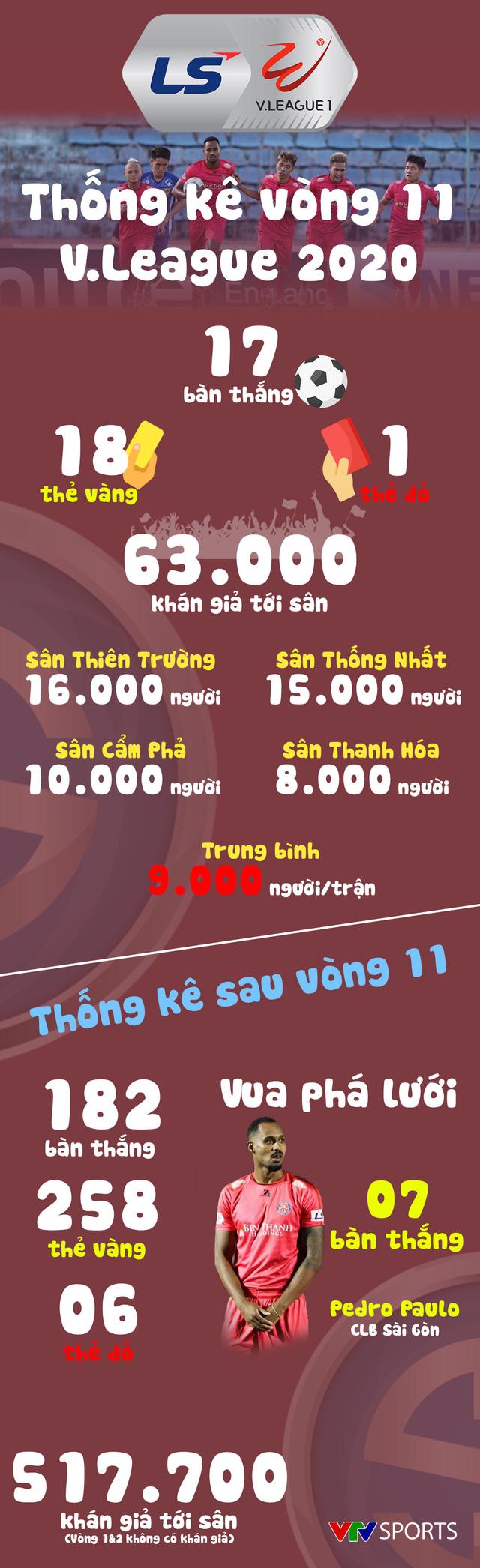 Infographic: Các số liệu thống kê vòng 11 V.League 2020 - Ảnh 1.