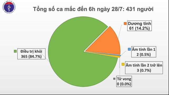 Sáng 28/7, không ghi nhận ca mắc mới COVID-19, sức khỏe BN416, BN418 vẫn trong tình trạng nặng - Ảnh 1.