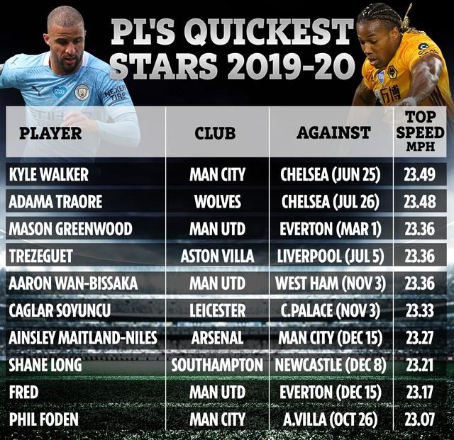 Cầu thủ chạy nhanh nhất giải Ngoại hạng Anh: Kyle Walker là số 1 - Ảnh 1.