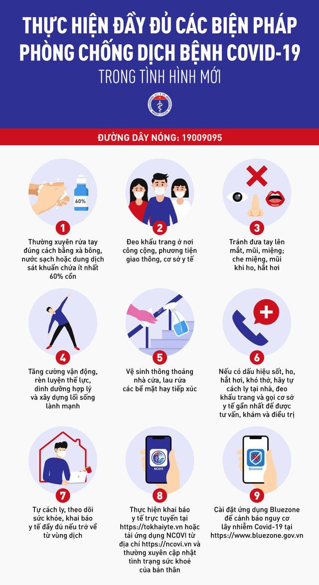 Ghi nhớ 9 biện pháp mới nhất phòng, chống dịch COVID-19 - Ảnh 2.