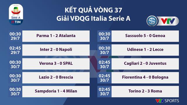 Kết quả, BXH vòng 37 giải VĐQG Italia Serie A: Ronaldo bị bỏ xa trong cuộc đua vua phá lưới - Ảnh 1.